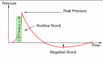 types of shock chart